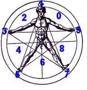 Cum se calculeaza numarul numarul destinului tau?